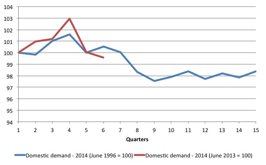 Japan_1997_2014_comparison_domestic_demand