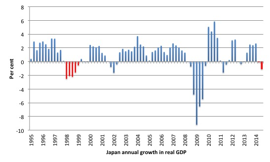 Japan_Sales_Tax_Real_GDP_Effect