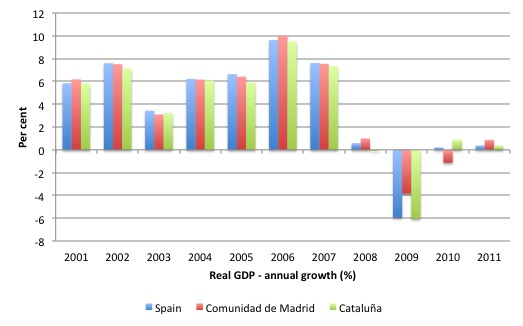Spain_real_GDP_Catalonia_2000_11