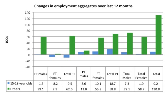 Australia_changes_employment_by_age_12_months_to_November_2014