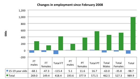 Australia_changes_employment_by_age_Feb_2008_November_2014
