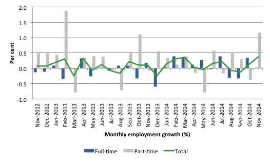 Australia_employment_growth_12_months_to_November_2014