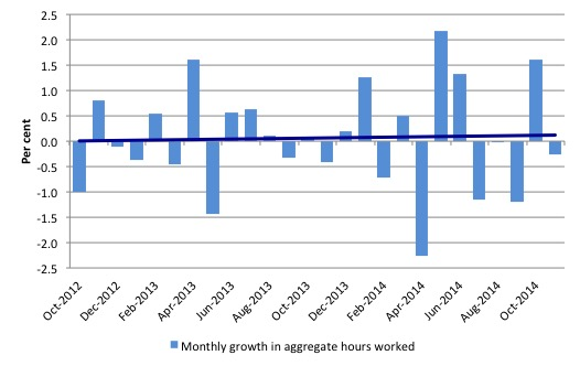 Australia_monthly_growth_hours_worked_and_trend_November_2014.jp