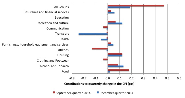 Australia_qrtly_contributions_inflation_December_2014