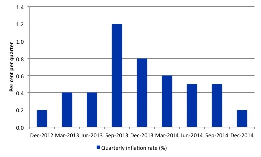 Australia_quarterly_inflation_rate_8_q_to_December_2014