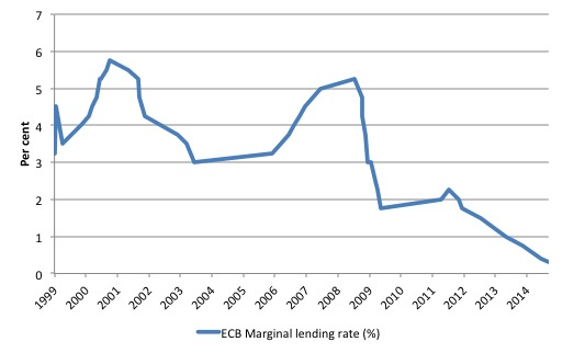 EA_marginal_lending_rate_1999_Sept_2014