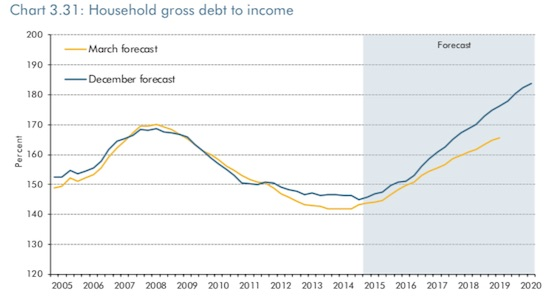 US_OBR_HH_debt_income_2020