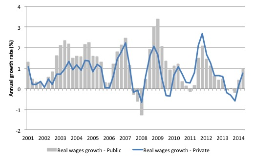 Australia_real_wages_growth_sector_2001_December_2014