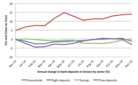 Greece_Change_Deposits_HH_Dec_2013_Dec_2014