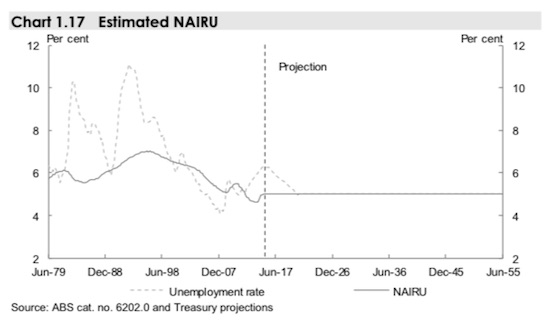 Australia_IGR2015_UR_Projection