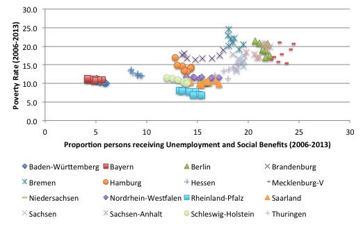Germany_States_Poverty_Rates_SGB_II_Quote_2006_2013
