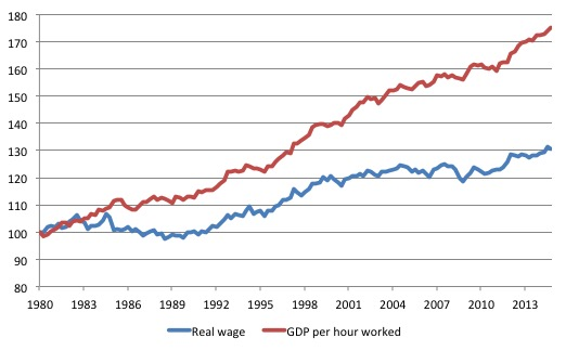Productivity_Real_Wage_1980_December_2014