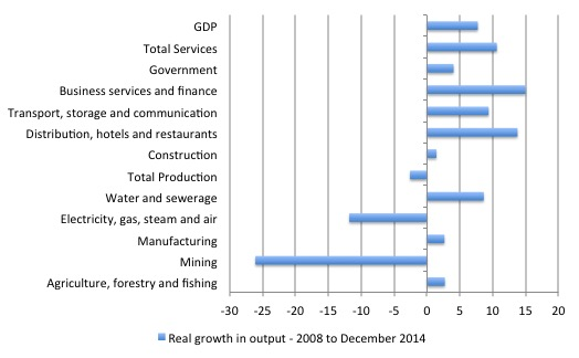 UK_Sectoral_Growth_2010_Dec_2014