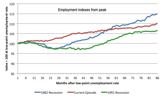 Australia_3_recession_employment_indexes_March_2015