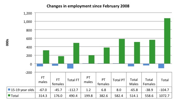 Australia_changes_employment_by_age_Feb_2008_March_2015