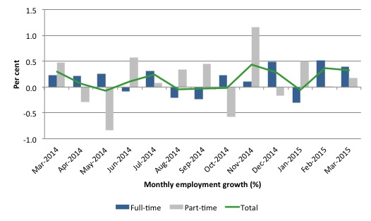 Australia_employment_growth_24_months_to_March_2015