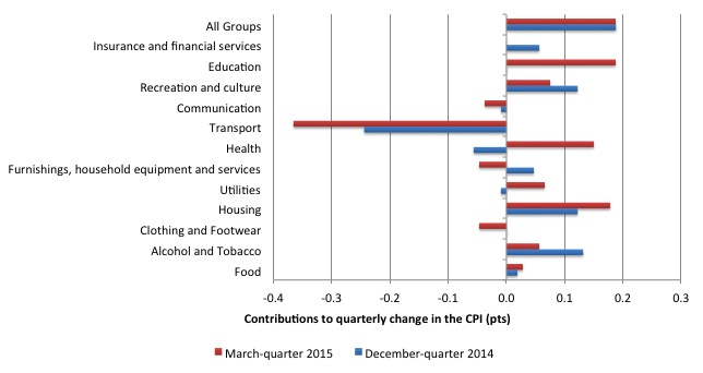 Australia_qrtly_contributions_inflation_March_2015