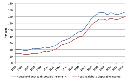 Australia_HH_Debt_YD_1980_April_2015
