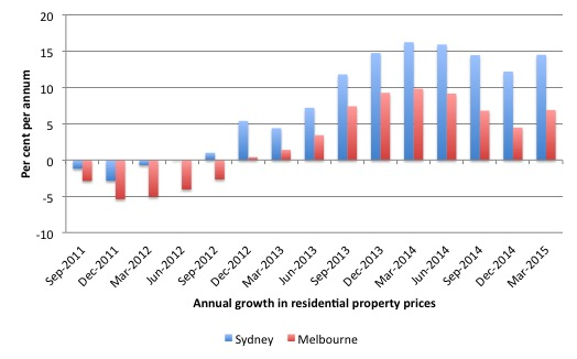Australia_Sydney_Melbourne_Property_price_growth_2011_April_2015