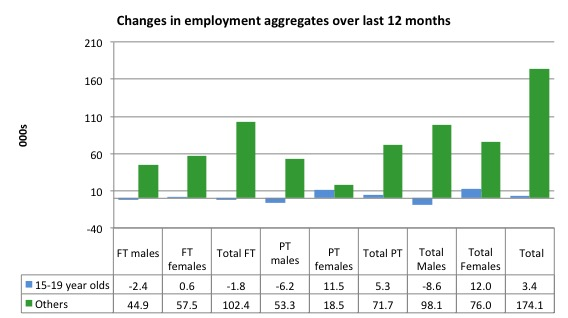 Australia_changes_employment_by_age_12_months_to_April_2015.jp