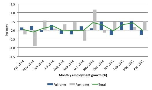 Australia_employment_growth_24_months_to_April_2015