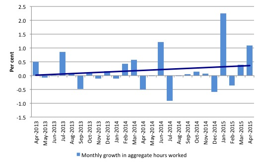 Australia_monthly_growth_hours_worked_and_trend_April_2015