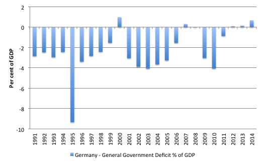 Germany_GG_Deficit_1991_2014