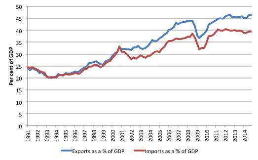 Germany_X_M_PC_GDP_1990_2014