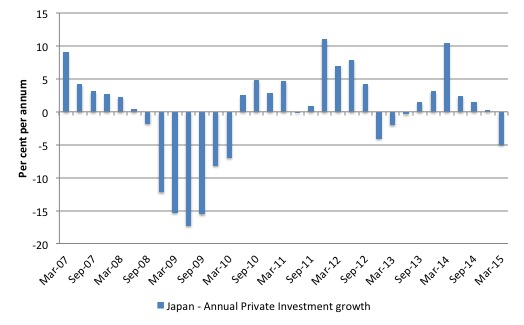 Japan_Annual_Inv_growth_March_2015