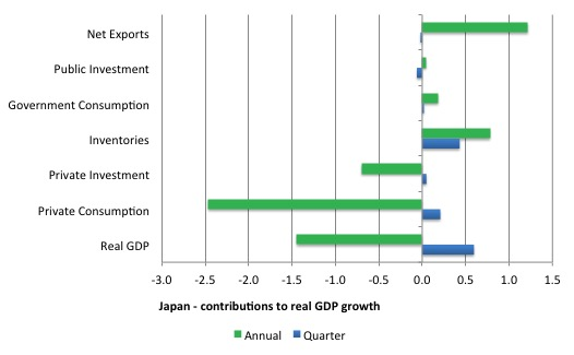 Japan_contributions_real_GDP_2015Q1