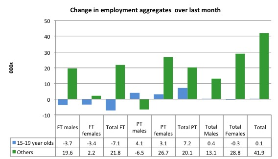 Australia_changes_employment_by_age_last_month_to_May_2015