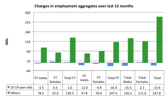 Australia_changes_employment_by_age_12_months_to_June_2015