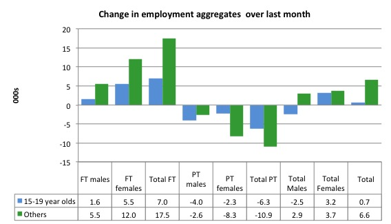 Australia_changes_employment_by_age_last_month_to_June_2015