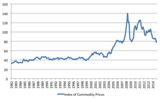 Australia_commodity_prices_1982_June_2015