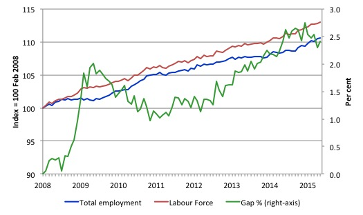 Australia_labour_force_employment_indexes_gap_Feb_08_June_2015