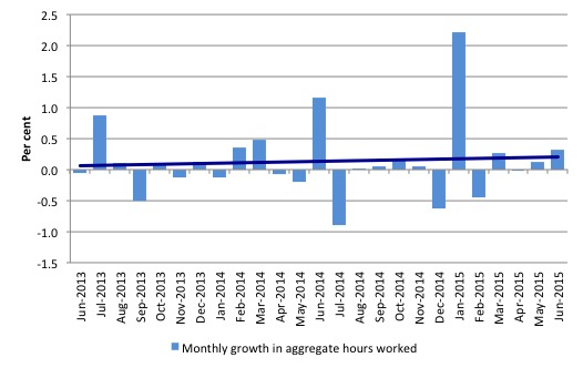 Australia_monthly_growth_hours_worked_and_trend_June_2015