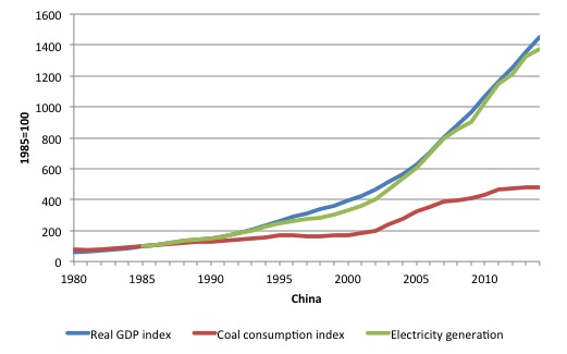 China_real_GDP_energy_use_1980_2014
