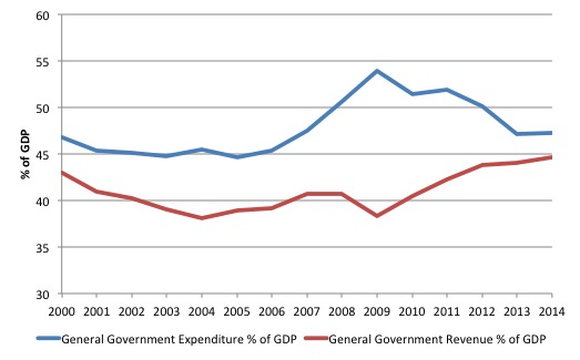 Greece_GG_public_spending_revenue_2000_2014