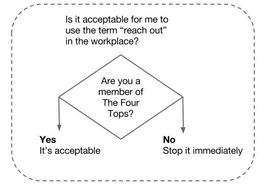 Reach_Out_Flow_Chart