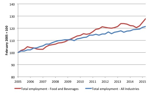Australia_Food_All_Employment_2005_May_2015