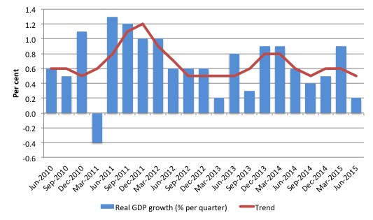 Australia_Real_GDP_Growth_and_trend_last_five_years_June_2015