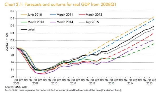 UK_OBR_Forecasts_2015