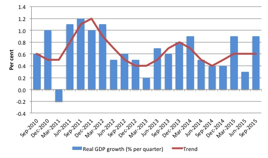 Australia_Real_GDP_Growth_and_trend_last_five_years_September_2015