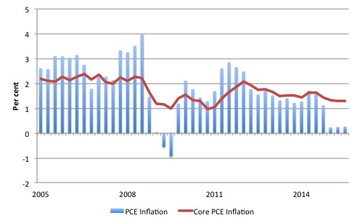 US_PCE_Core_Inflation_2005_September_2015