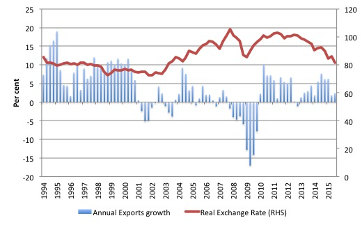 Canada_Export_growth_REER_1994_2015