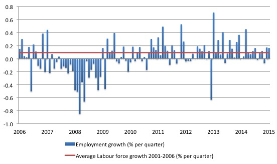 US_employment_growth_2006_December_2015