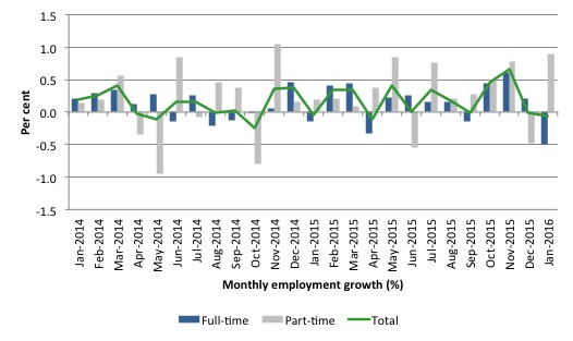 Australia_employment_growth_24_months_to_January_2016