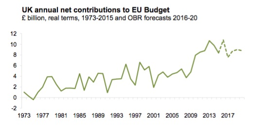 UK_Net_Contributions_to_EU