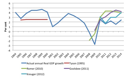 US_CEA_Forecasts_real_GDP