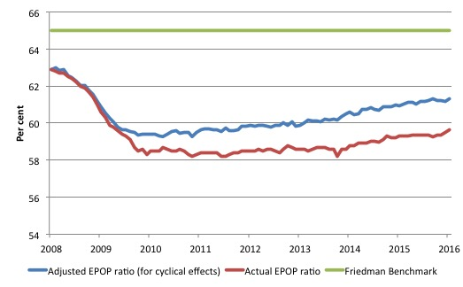 US_EPOP_cyclical_adjust_2008_2016